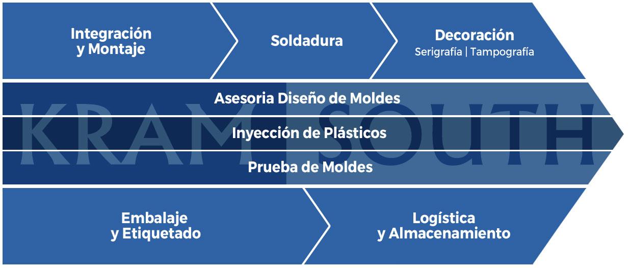 Cadena de valor de proceso de fabricación